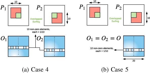 Figure 4 for Time Series Deinterleaving of DNS Traffic
