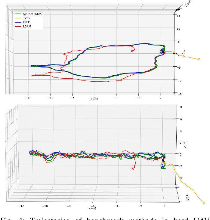 Figure 4 for SLOAM: Semantic Lidar Odometry and Mapping for Forest Inventory