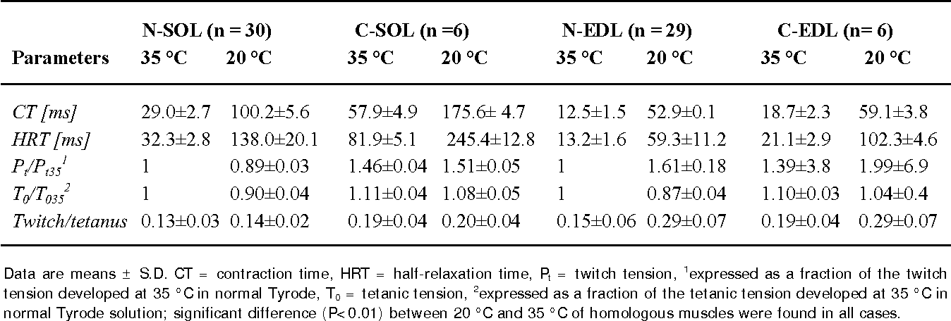 Table 1 from Effects of caffeine at different temperatures
