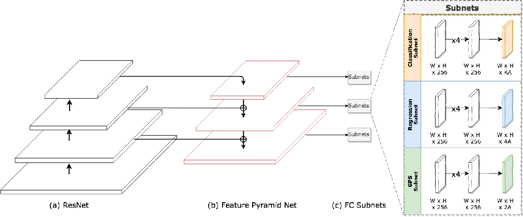 Figure 3 for Object Tracking and Geo-localization from Street Images