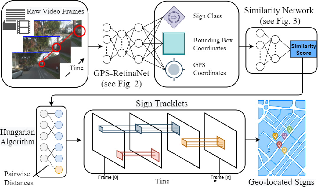 Figure 2 for Object Tracking and Geo-localization from Street Images
