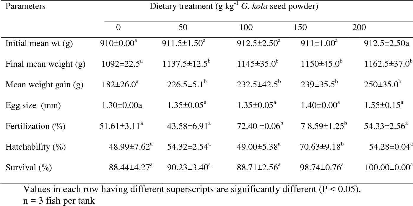 Effect Of Garcinia kola seed meal on egg quality of the north