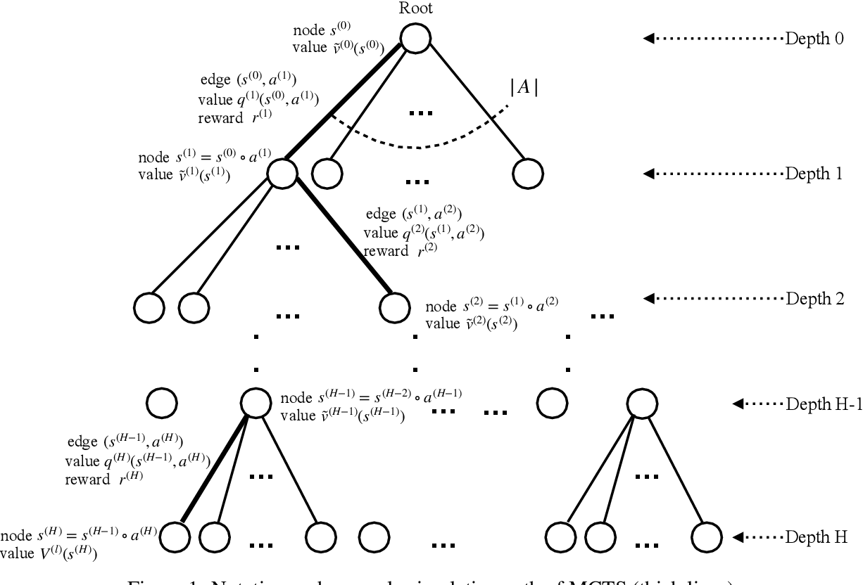 Figure 1 for On Reinforcement Learning Using Monte Carlo Tree Search with Supervised Learning: Non-Asymptotic Analysis
