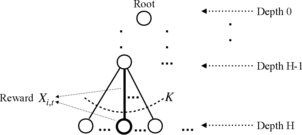 Figure 2 for On Reinforcement Learning Using Monte Carlo Tree Search with Supervised Learning: Non-Asymptotic Analysis