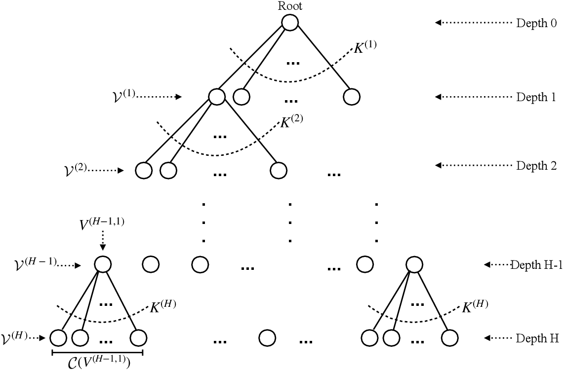 Figure 3 for On Reinforcement Learning Using Monte Carlo Tree Search with Supervised Learning: Non-Asymptotic Analysis