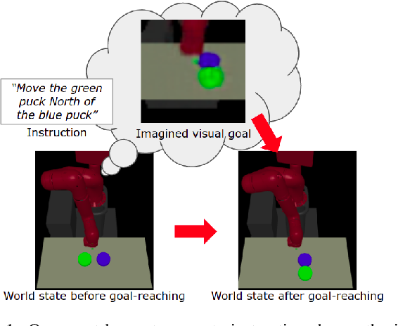 Figure 1 for Following Instructions by Imagining and Reaching Visual Goals
