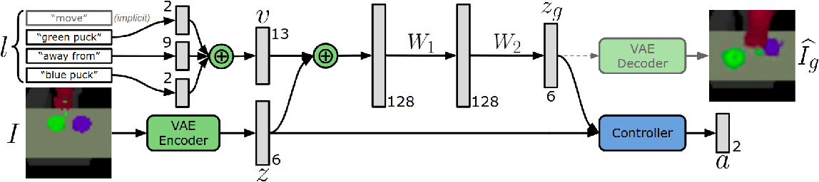 Figure 4 for Following Instructions by Imagining and Reaching Visual Goals
