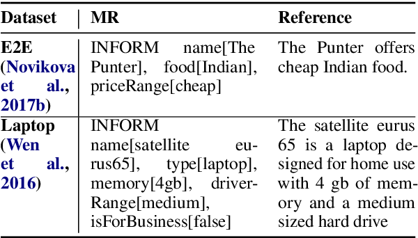 Figure 1 for Schema-Guided Natural Language Generation