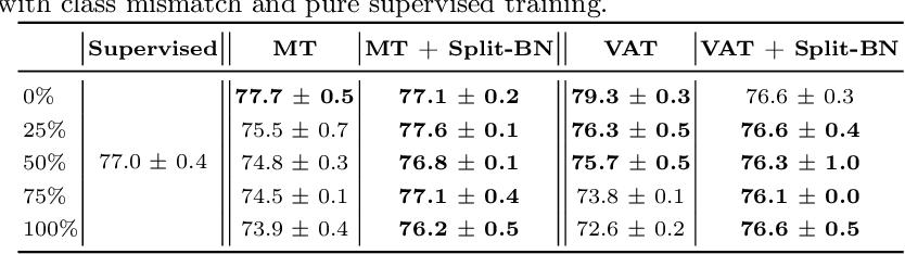Figure 2 for Split Batch Normalization: Improving Semi-Supervised Learning under Domain Shift