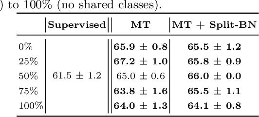 Figure 3 for Split Batch Normalization: Improving Semi-Supervised Learning under Domain Shift