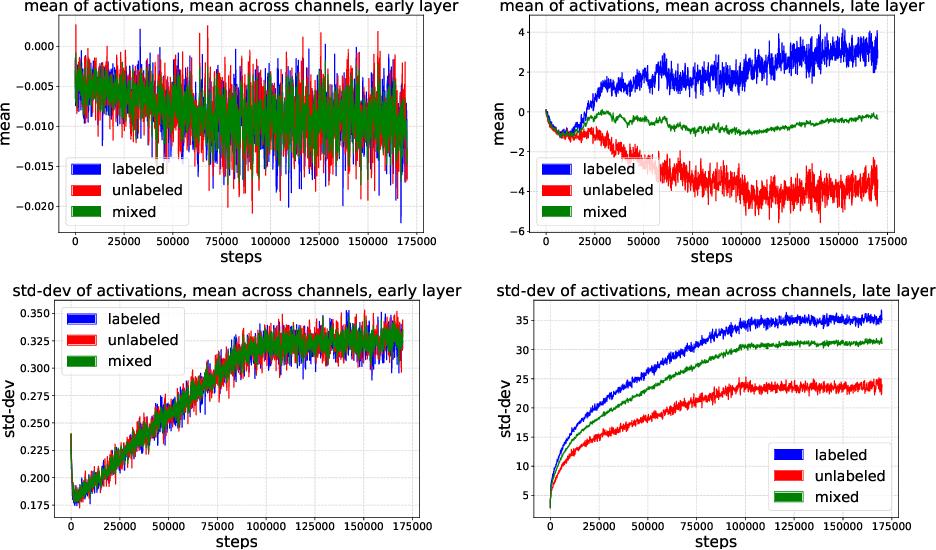 Figure 4 for Split Batch Normalization: Improving Semi-Supervised Learning under Domain Shift