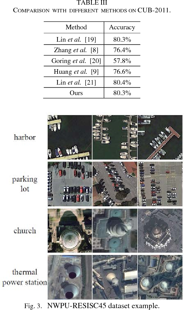 Figure 3 for Region based Ensemble Learning Network for Fine-grained Classification