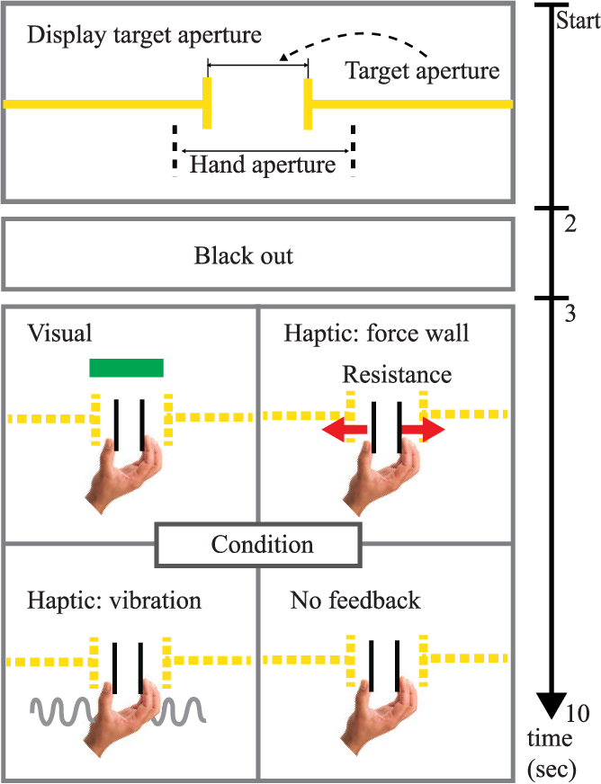 A Haptic Object to Quantify the Effect of Feedback Modality