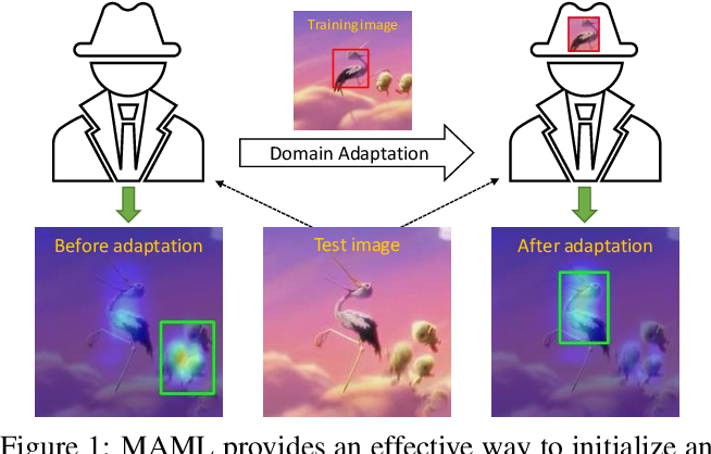 Figure 1 for Tracking by Instance Detection: A Meta-Learning Approach