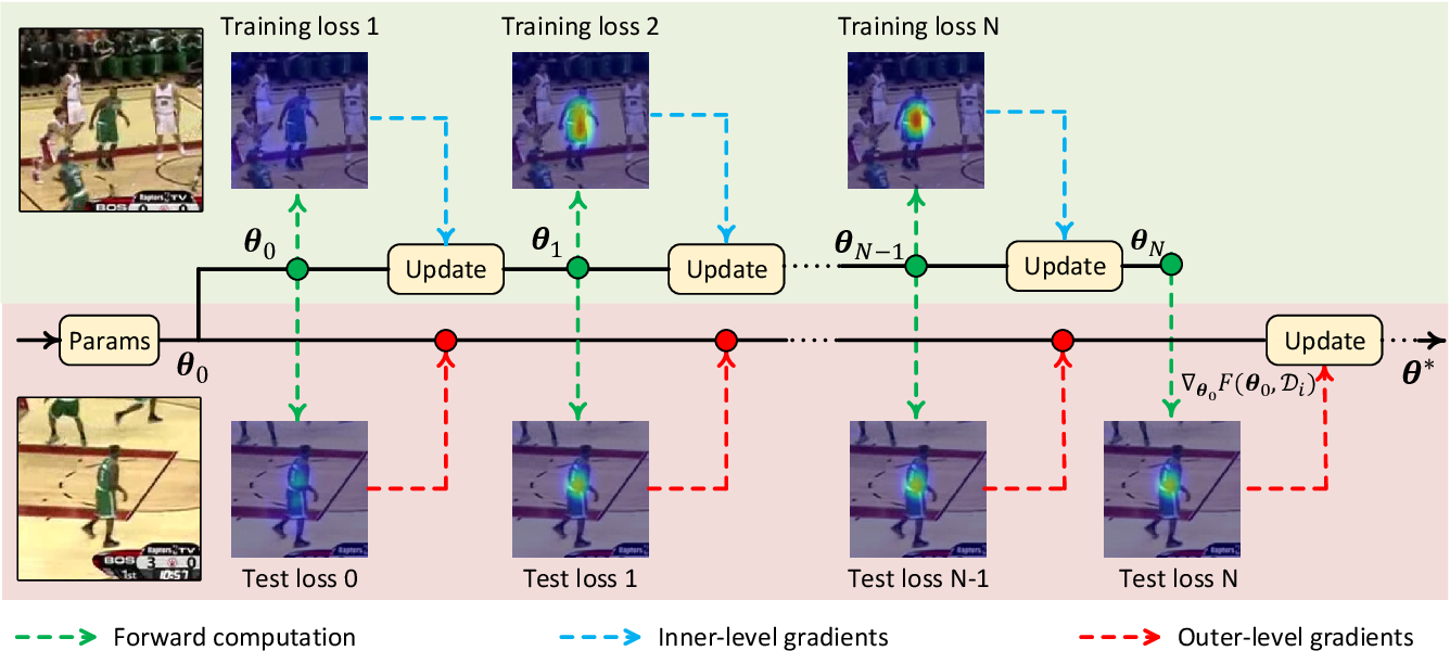 Figure 3 for Tracking by Instance Detection: A Meta-Learning Approach
