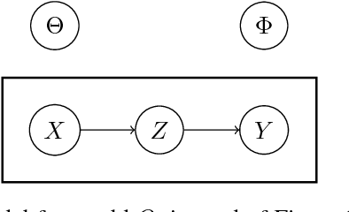 Figure 2 for TherML: Thermodynamics of Machine Learning