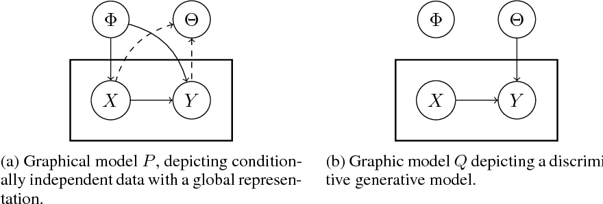 Figure 3 for TherML: Thermodynamics of Machine Learning