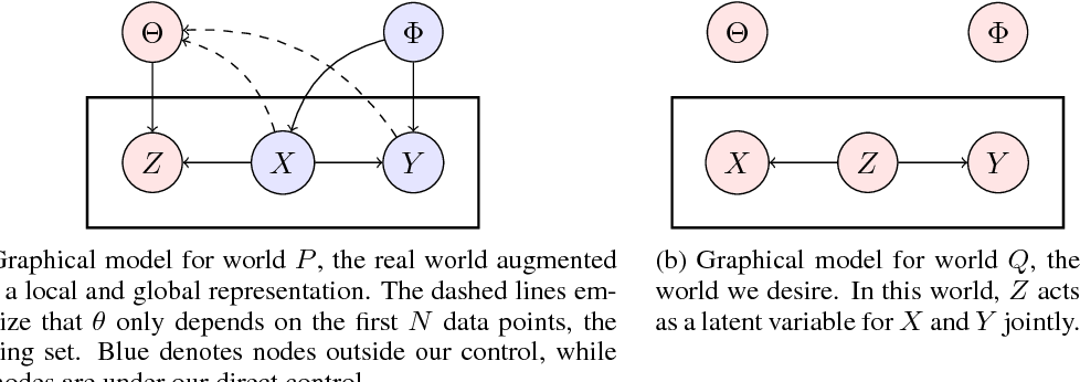 Figure 1 for TherML: Thermodynamics of Machine Learning