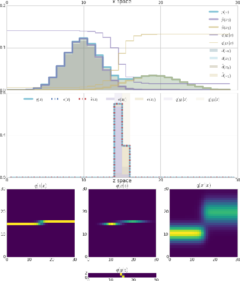 Figure 4 for TherML: Thermodynamics of Machine Learning