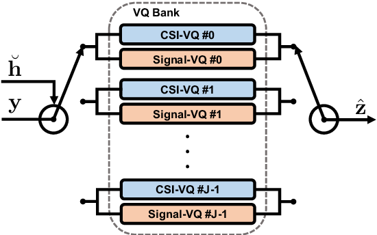Figure 4 for A Modular Neural Network Based Deep Learning Approach for MIMO Signal Detection