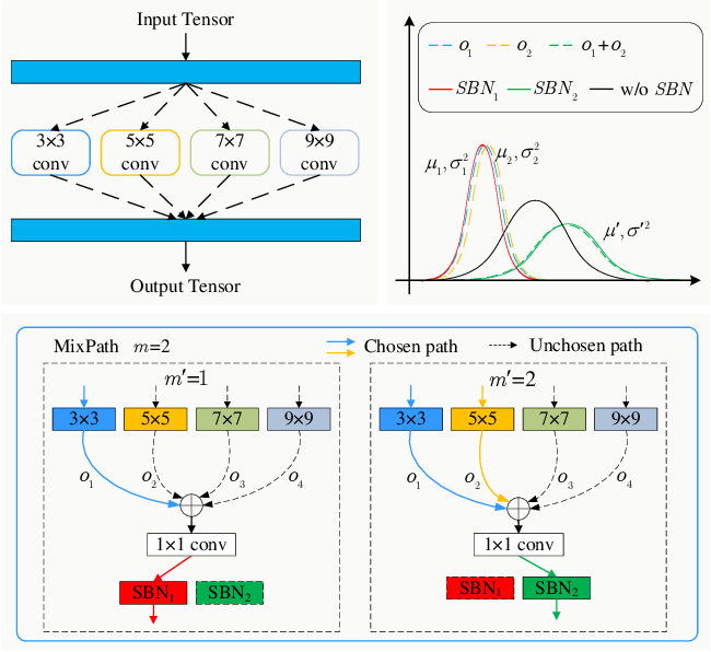 Figure 1 for MixPath: A Unified Approach for One-shot Neural Architecture Search