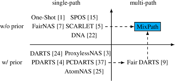 Figure 3 for MixPath: A Unified Approach for One-shot Neural Architecture Search