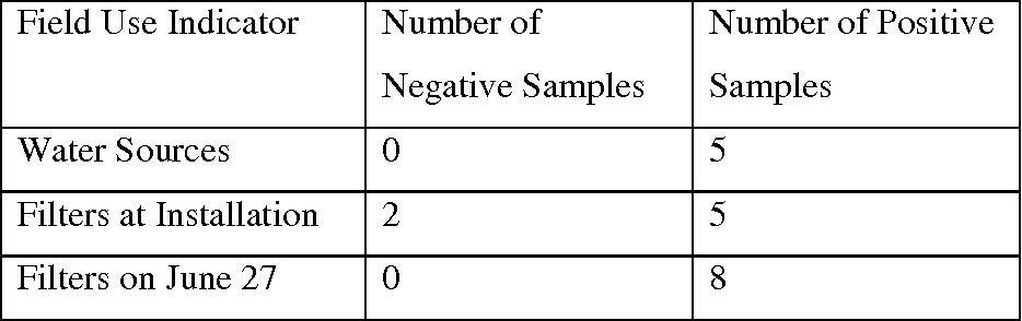 Table 8 From Biosand Water Filter Evaluation Meta Evaluation And