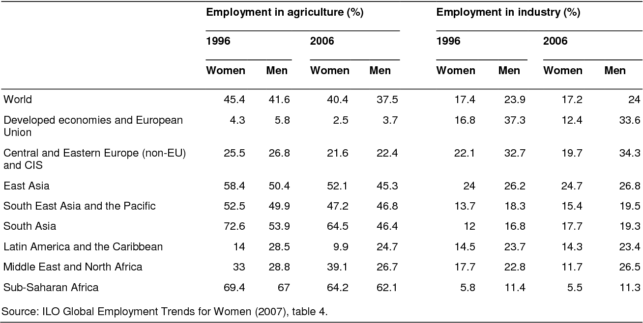 gender perspectives and gender impacts of the global economic crisis antonopoulos rania