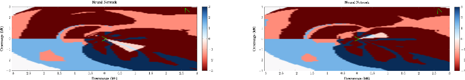 Figure 4 for DeepSafe: A Data-driven Approach for Checking Adversarial Robustness in Neural Networks
