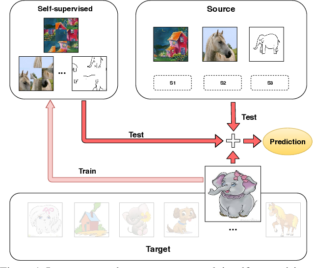 Figure 1 for Learning to Generalize One Sample at a Time with Self-Supervision