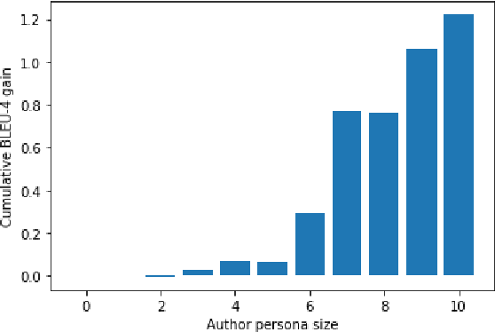 Figure 4 for Toward Stance-based Personas for Opinionated Dialogues