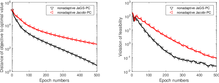 Figure 2 for Hybrid Jacobian and Gauss-Seidel proximal block coordinate update methods for linearly constrained convex programming