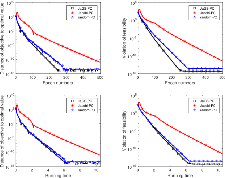 Figure 3 for Hybrid Jacobian and Gauss-Seidel proximal block coordinate update methods for linearly constrained convex programming