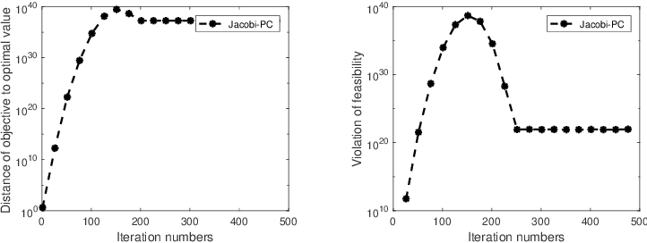 Figure 4 for Hybrid Jacobian and Gauss-Seidel proximal block coordinate update methods for linearly constrained convex programming