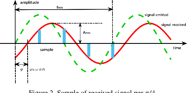 Figure 3 for Very Power Efficient Neural Time-of-Flight