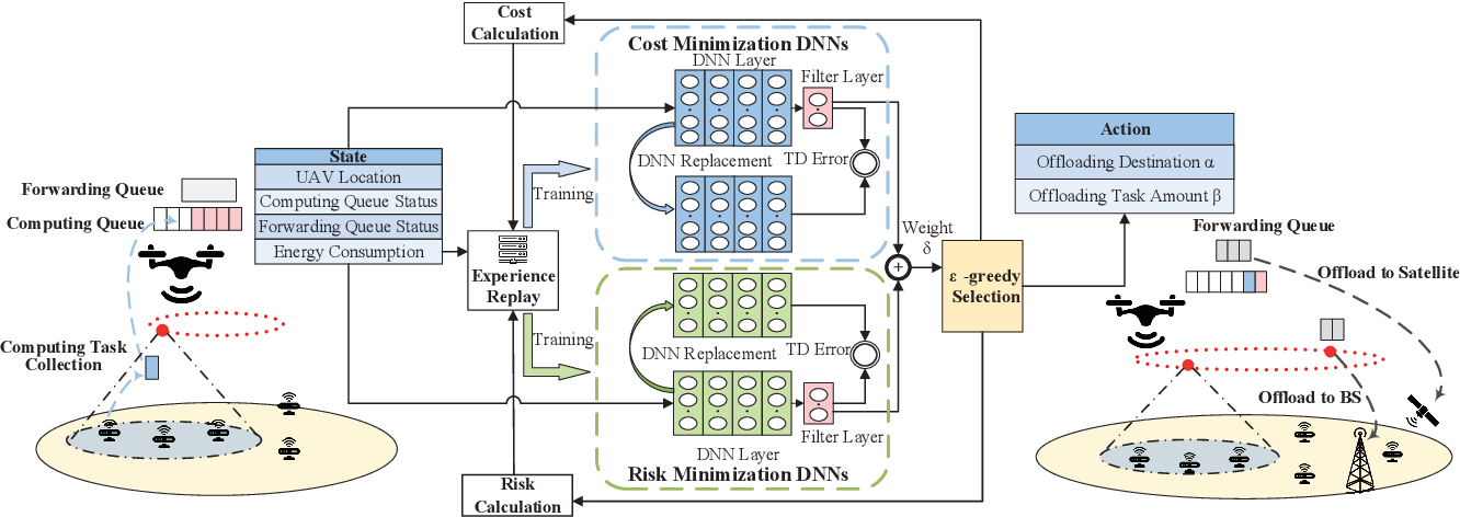 Figure 3 for Deep Reinforcement Learning for Delay-Oriented IoT Task Scheduling in Space-Air-Ground Integrated Network