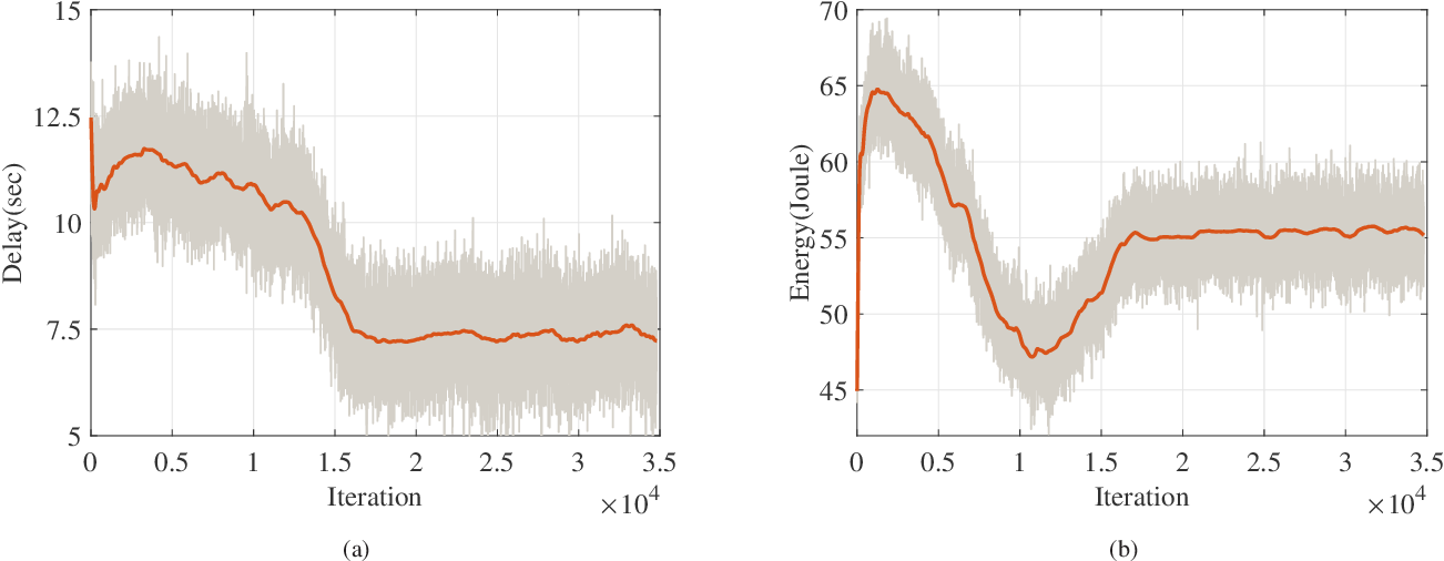 Figure 4 for Deep Reinforcement Learning for Delay-Oriented IoT Task Scheduling in Space-Air-Ground Integrated Network