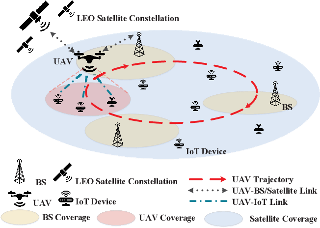 Figure 1 for Deep Reinforcement Learning for Delay-Oriented IoT Task Scheduling in Space-Air-Ground Integrated Network