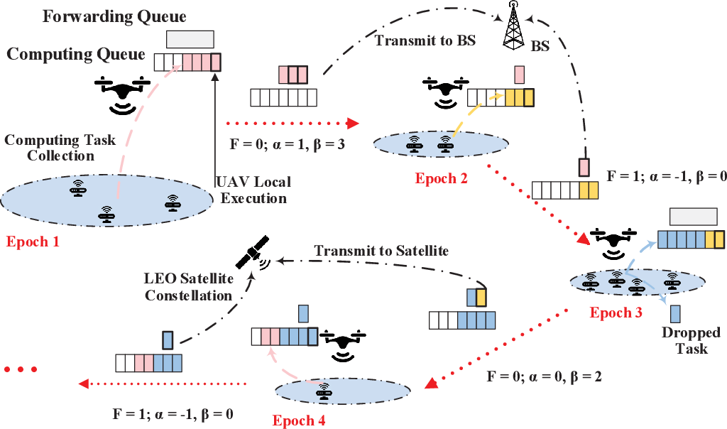 Figure 2 for Deep Reinforcement Learning for Delay-Oriented IoT Task Scheduling in Space-Air-Ground Integrated Network