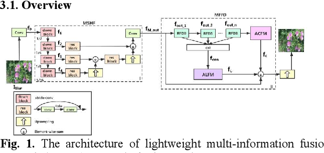 Figure 1 for Image deblurring based on lightweight multi-information fusion network