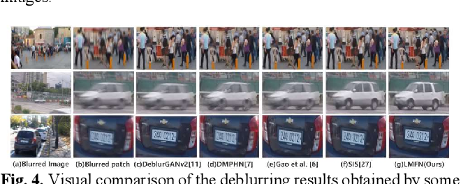 Figure 4 for Image deblurring based on lightweight multi-information fusion network