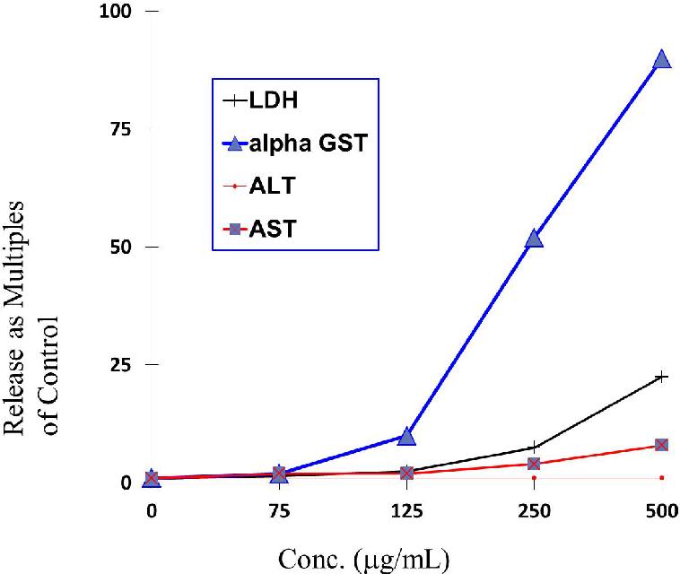 PDF] Novel Liver and Kidney Biomarkers for Improved Drug
