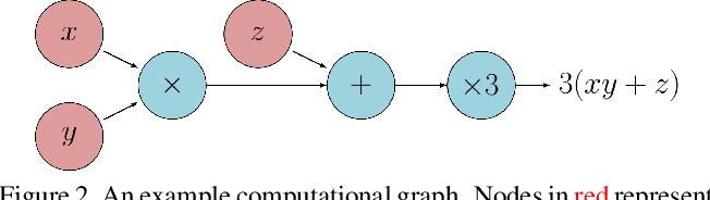 Figure 2 for gradSLAM: Dense SLAM meets Automatic Differentiation