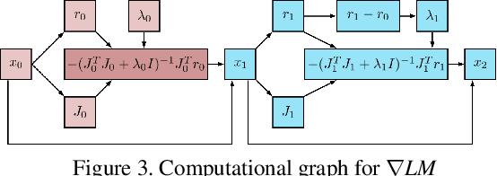 Figure 4 for gradSLAM: Dense SLAM meets Automatic Differentiation