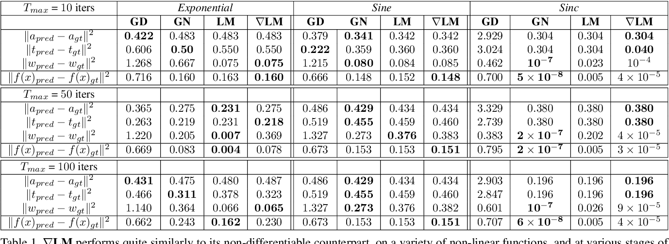 Figure 1 for gradSLAM: Dense SLAM meets Automatic Differentiation