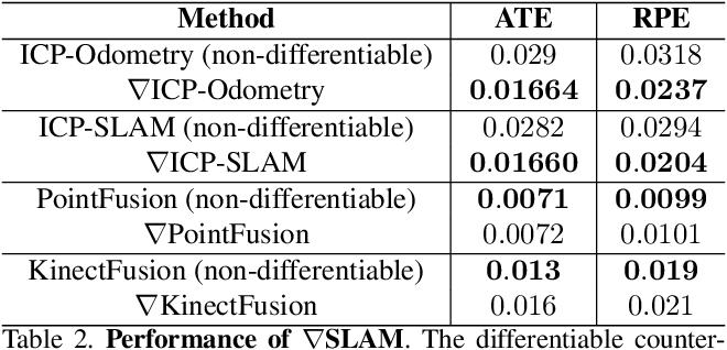 Figure 3 for gradSLAM: Dense SLAM meets Automatic Differentiation