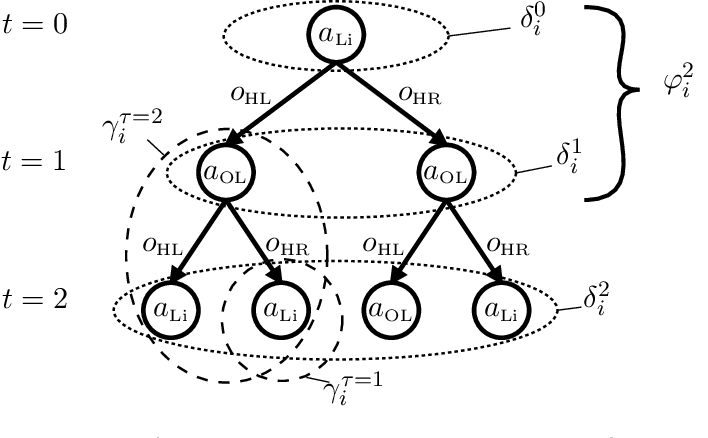 Figure 3 for Incremental Clustering and Expansion for Faster Optimal Planning in Dec-POMDPs