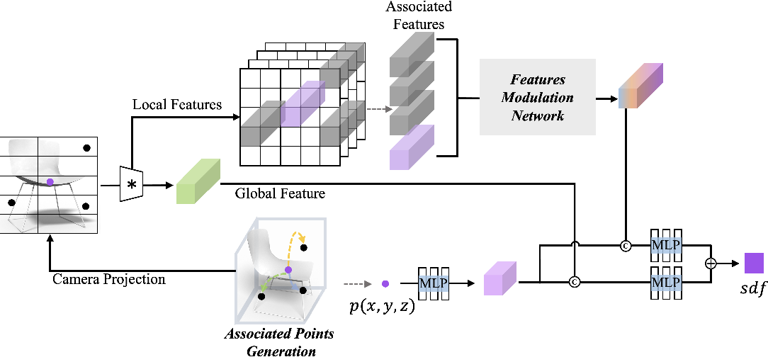 Figure 3 for Neural Implicit 3D Shapes from Single Images with Spatial Patterns
