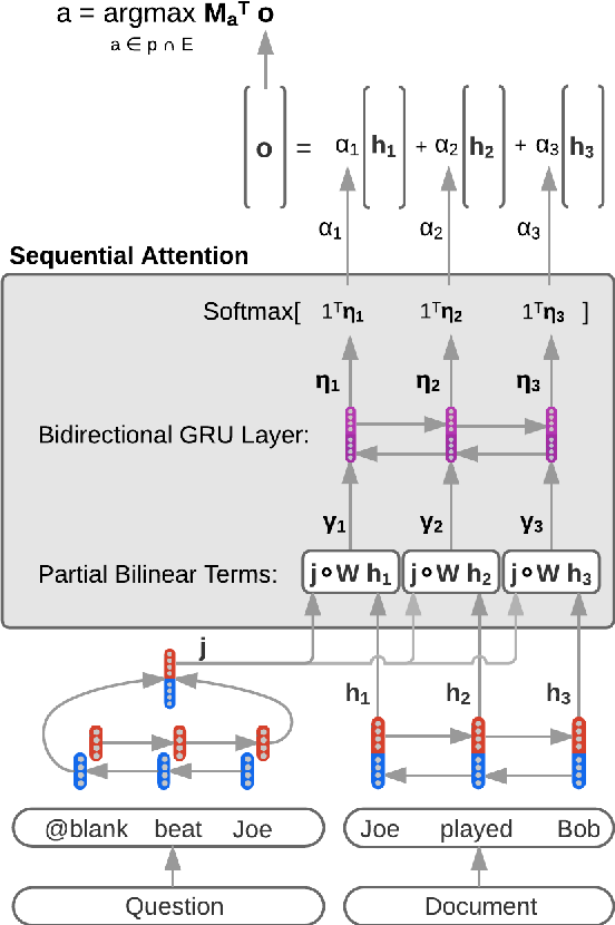 Figure 1 for Sequential Attention: A Context-Aware Alignment Function for Machine Reading