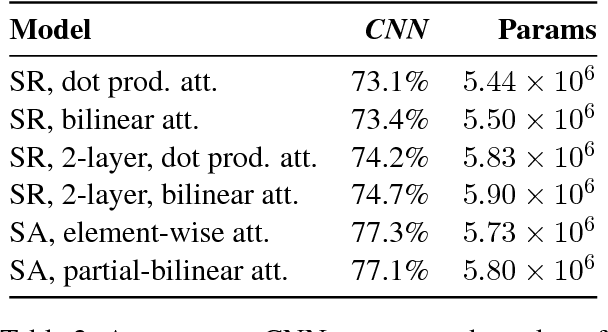 Figure 4 for Sequential Attention: A Context-Aware Alignment Function for Machine Reading